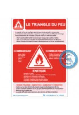 Consigne Générales de Sécurité Triangle du feu